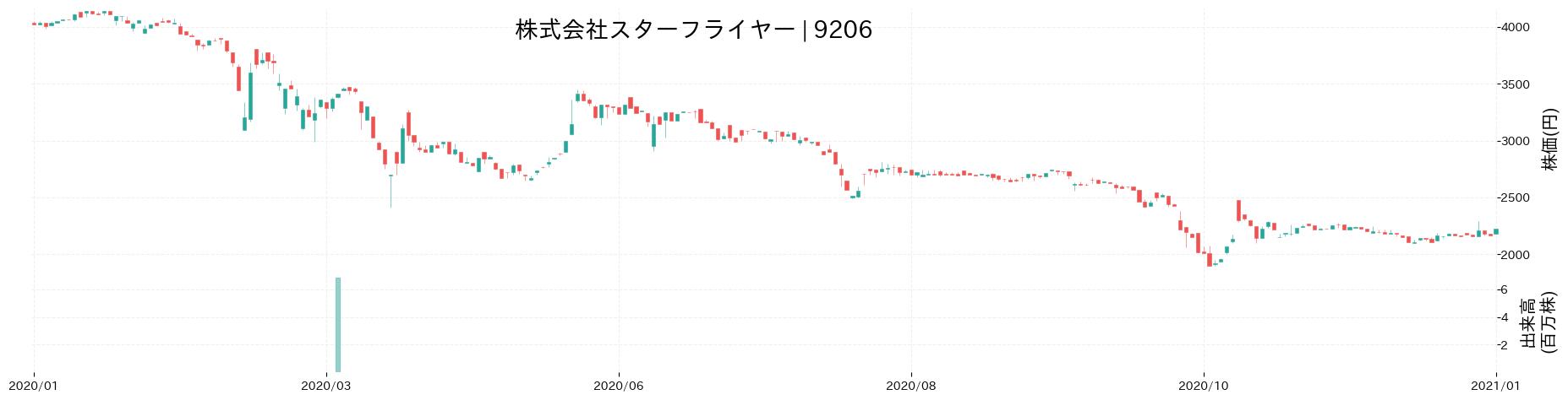 株式会社スターフライヤーの株価推移(2020)
