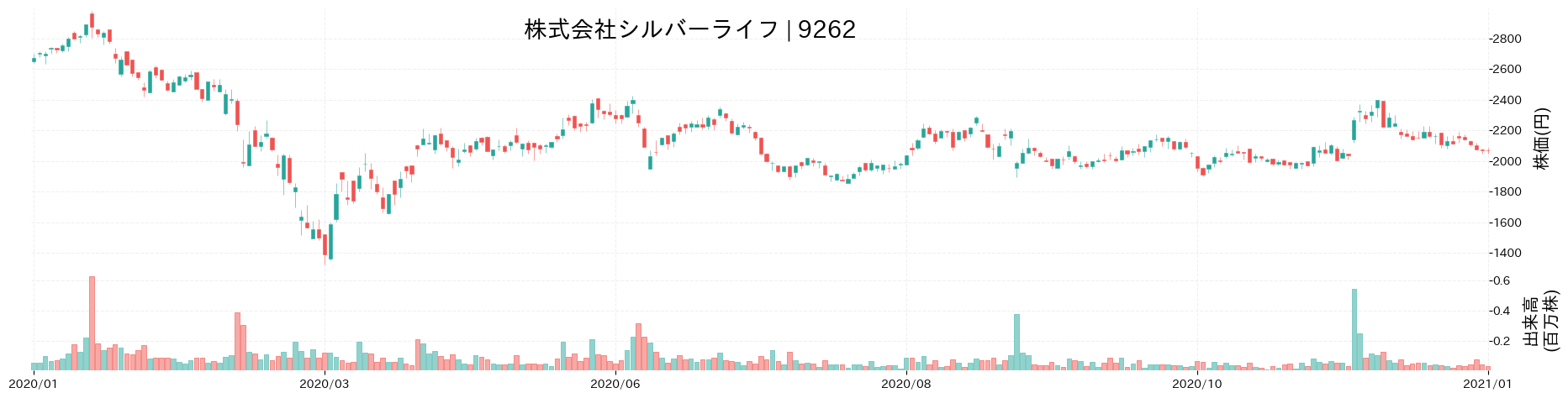 株式会社シルバーライフの株価推移(2020)