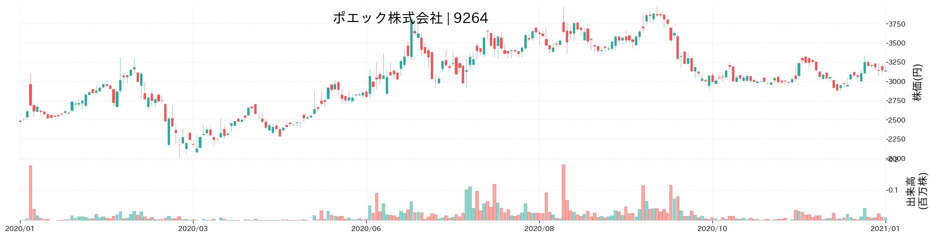 ポエック株式会社の株価推移(2020)