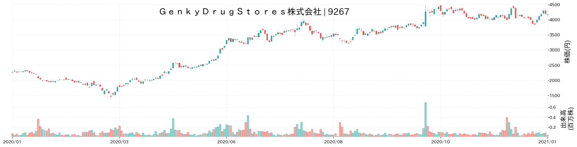Genky DrugStores株式会社の株価推移(2020)