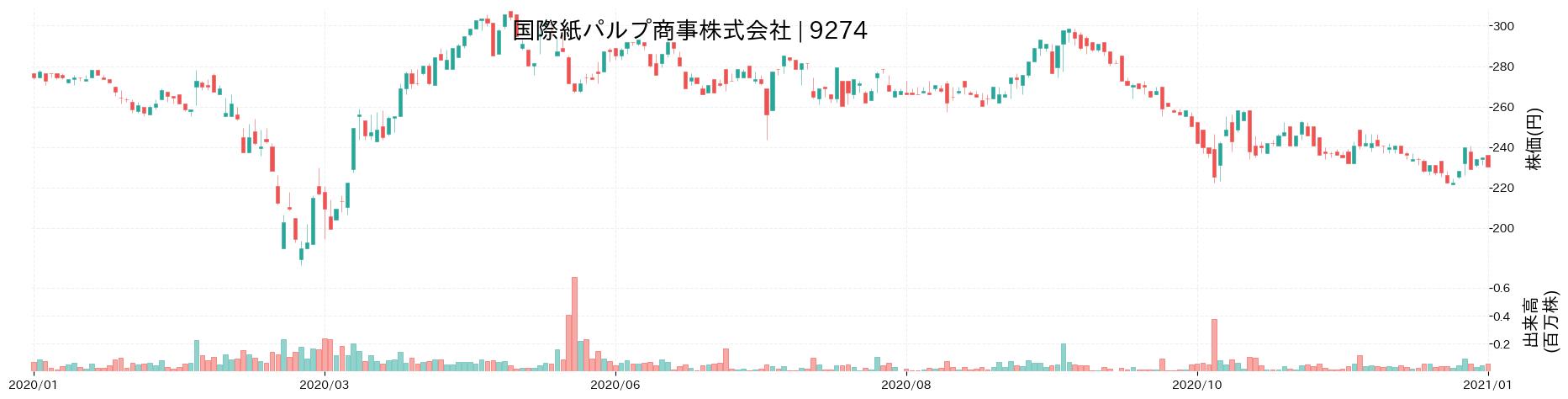 国際紙パルプ商事株式会社の株価推移(2020)