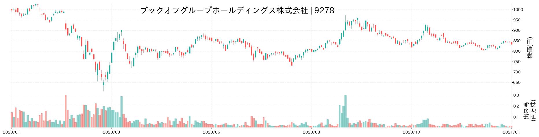 ブックオフグループホールディングス株式会社の株価推移(2020)
