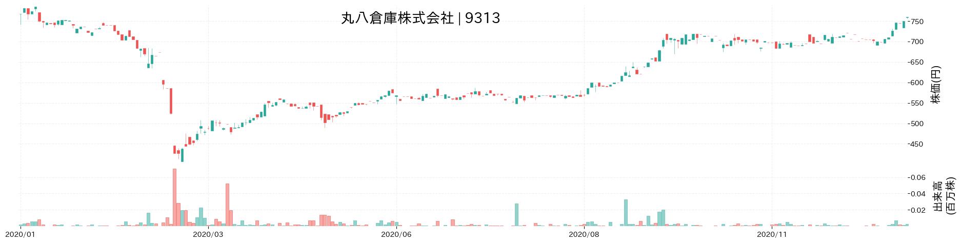 丸八倉庫株式会社の株価推移(2020)