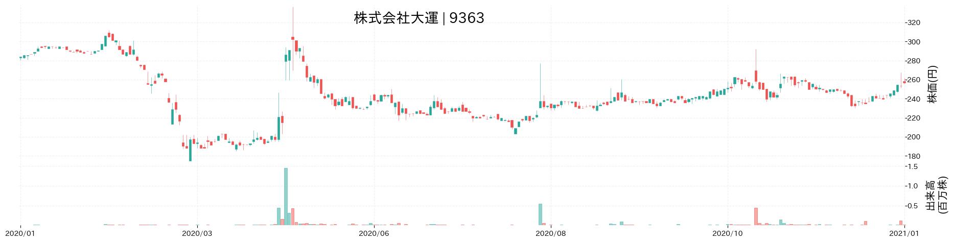 株式会社大運の株価推移(2020)