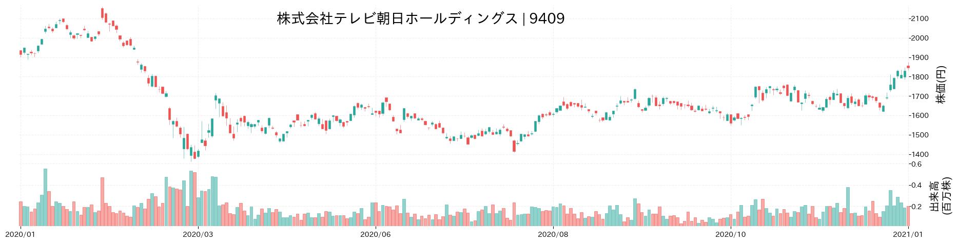 株式会社テレビ朝日ホールディングスの株価推移(2020)