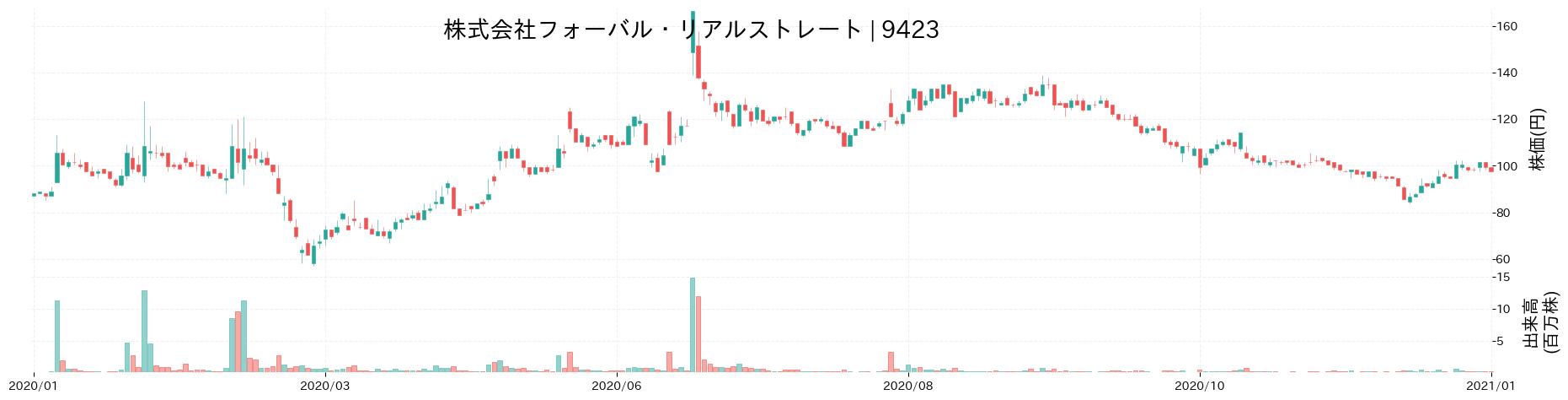 株式会社フォーバル・リアルストレートの株価推移(2020)