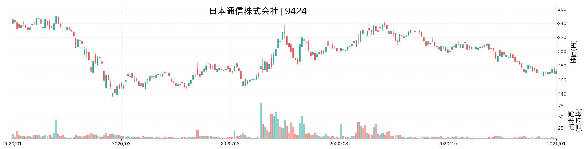 日本通信株式会社の株価推移(2020)