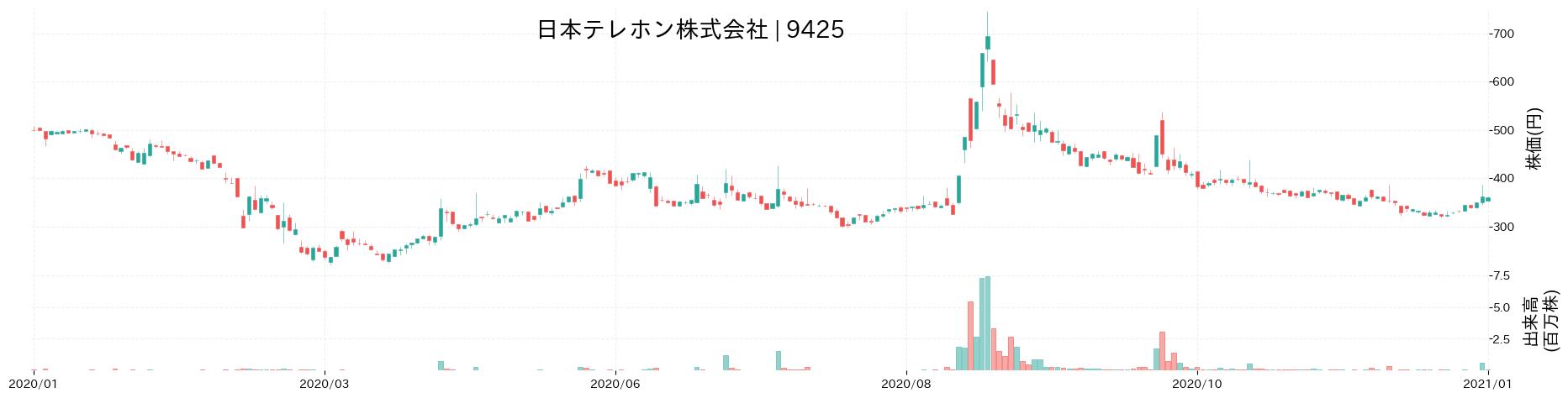 日本テレホン株式会社の株価推移(2020)