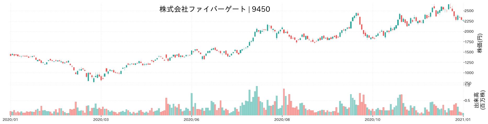 株式会社ファイバーゲートの株価推移(2020)