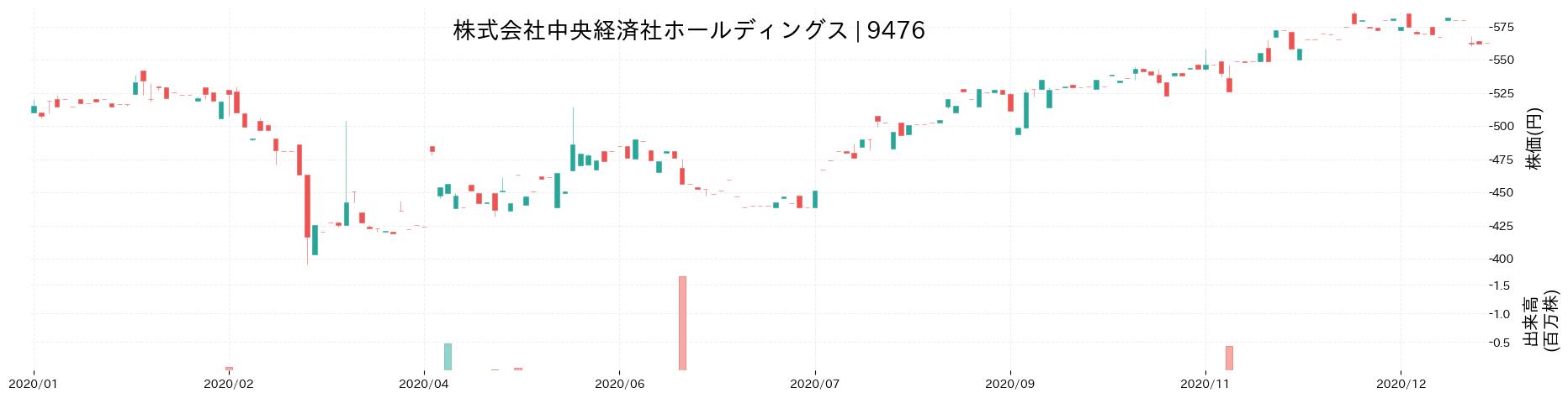 株式会社中央経済社ホールディングスの株価推移(2020)