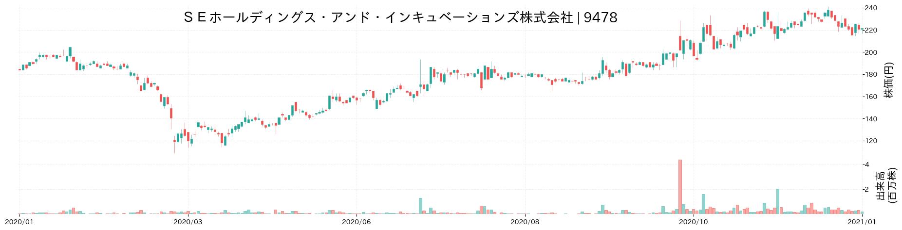 SEホールディングス・アンド・インキュベーションズ株式会社の株価推移(2020)