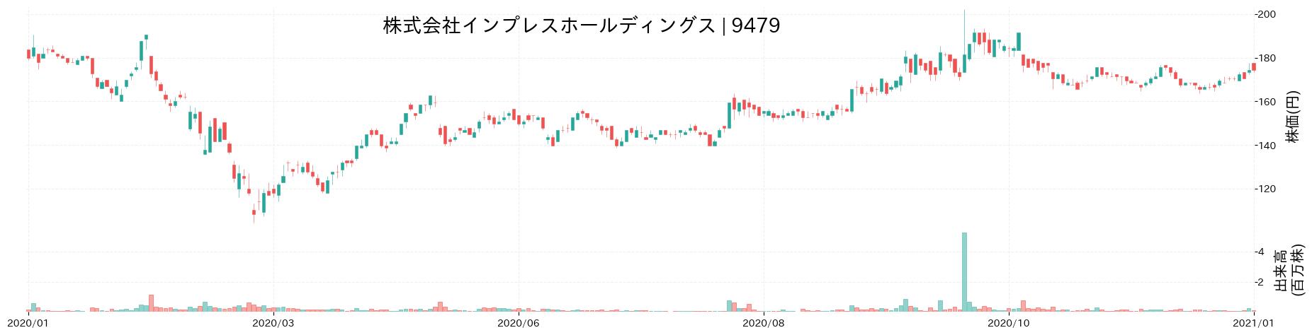 株式会社インプレスホールディングスの株価推移(2020)