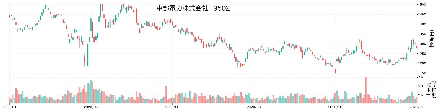 中部電力株式会社の株価推移(2020)