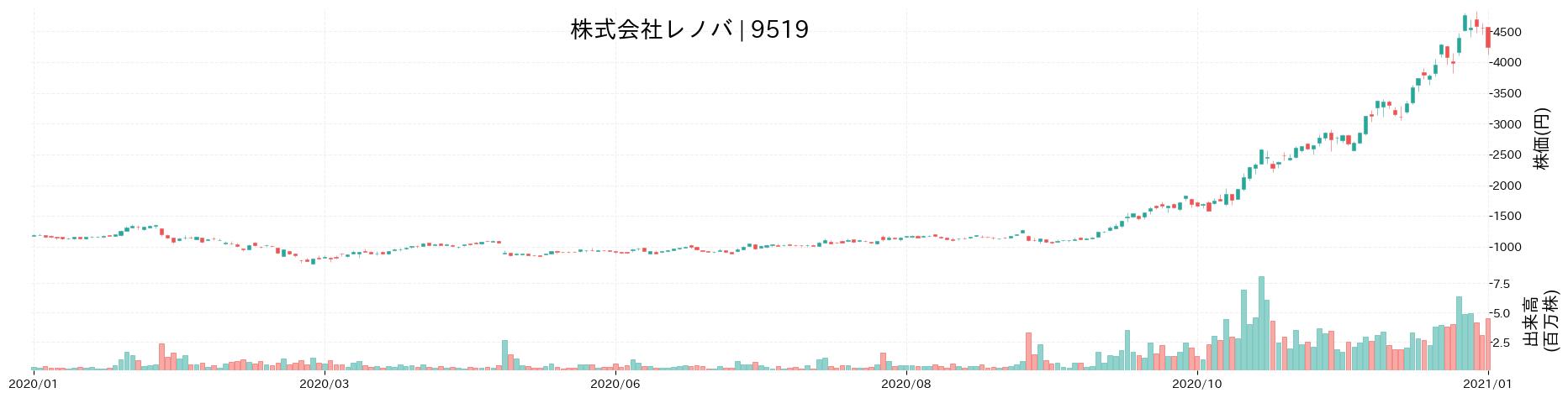 株式会社レノバの株価推移(2020)