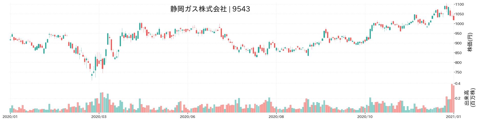 静岡ガス株式会社の株価推移(2020)