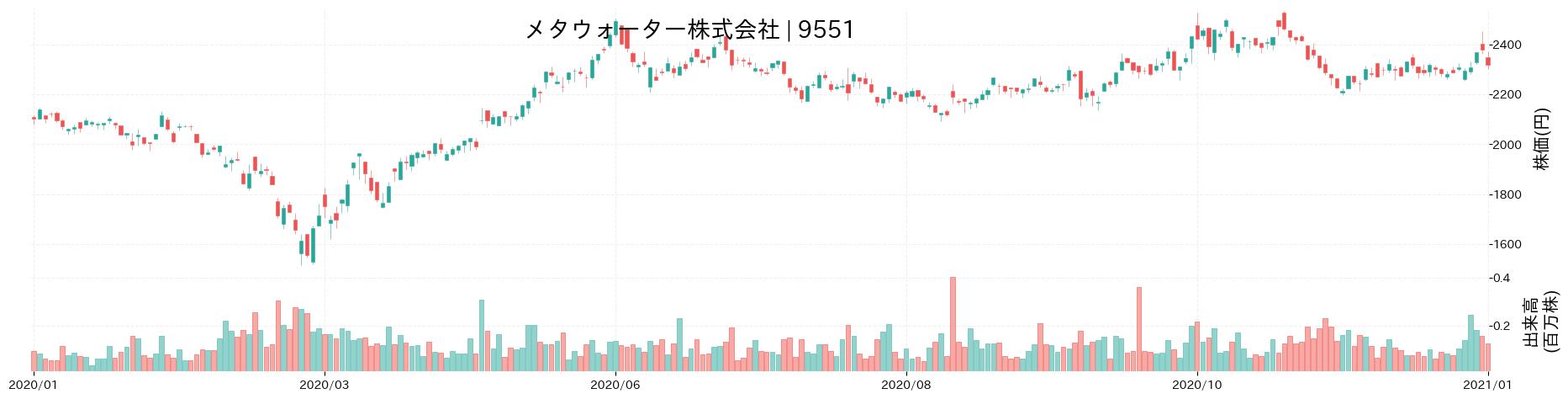 メタウォーター株式会社の株価推移(2020)