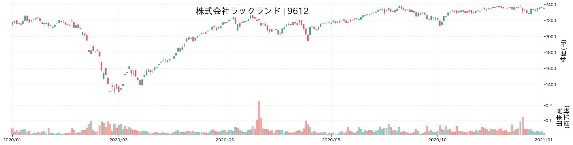 株式会社ラックランドの株価推移(2020)