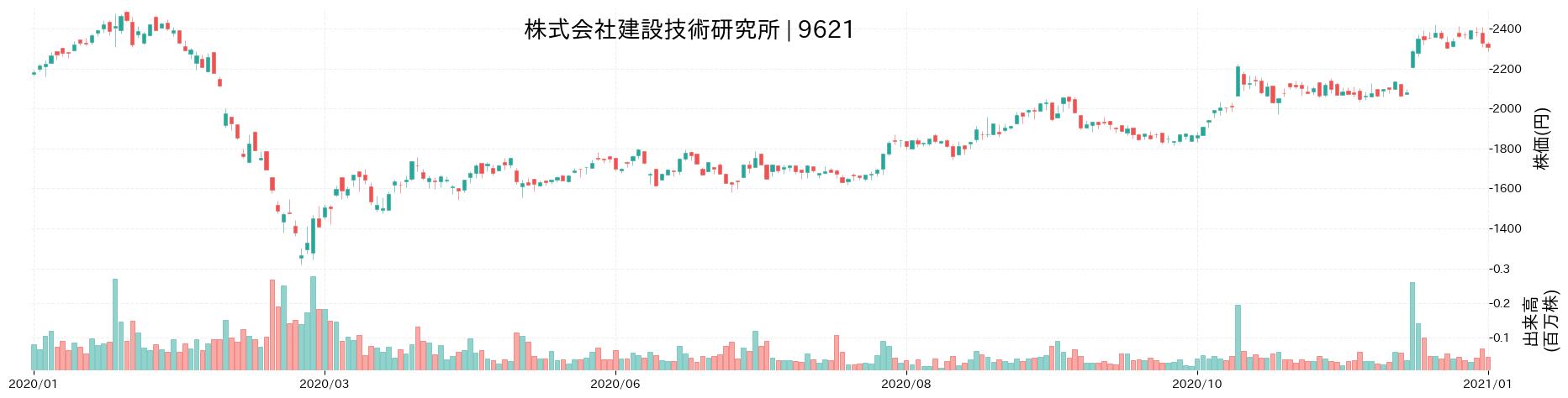 株式会社建設技術研究所の株価推移(2020)