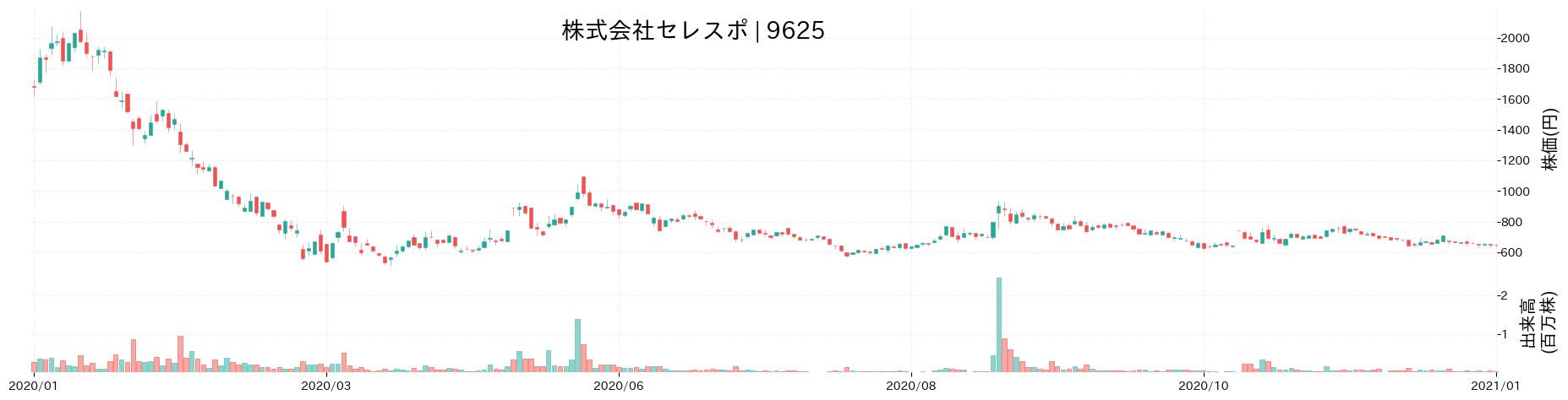 株式会社セレスポの株価推移(2020)