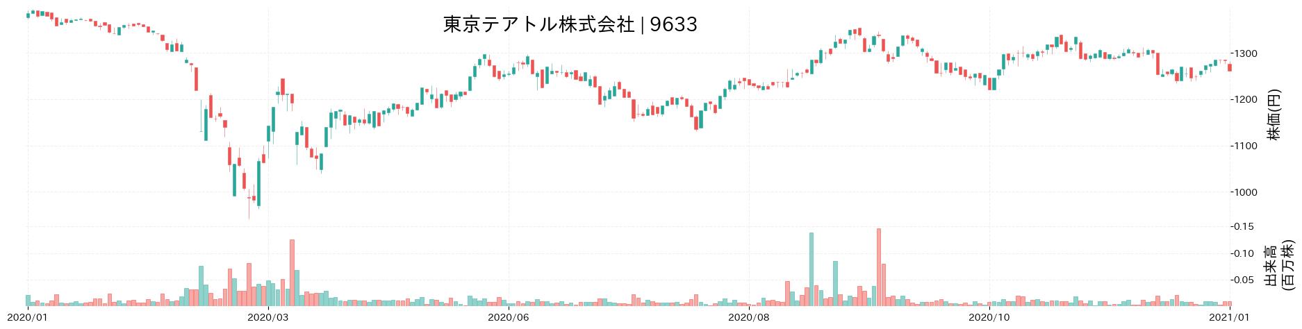 東京テアトル株式会社の株価推移(2020)