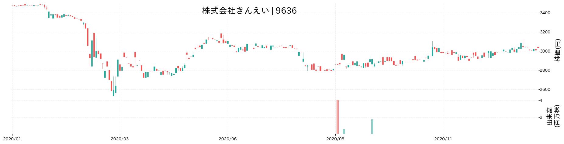株式会社きんえいの株価推移(2020)