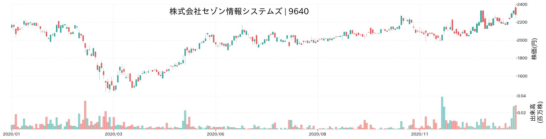 株式会社セゾン情報システムズの株価推移(2020)