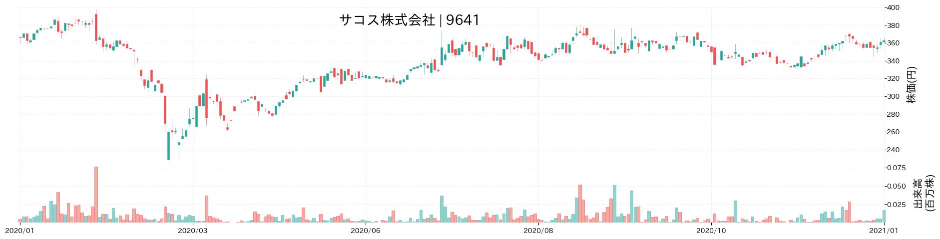 サコス株式会社の株価推移(2020)