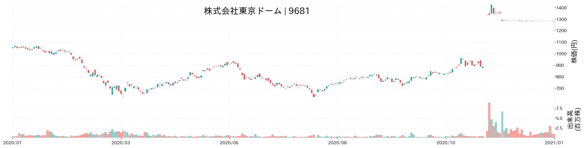 株式会社東京ドームの株価推移(2020)