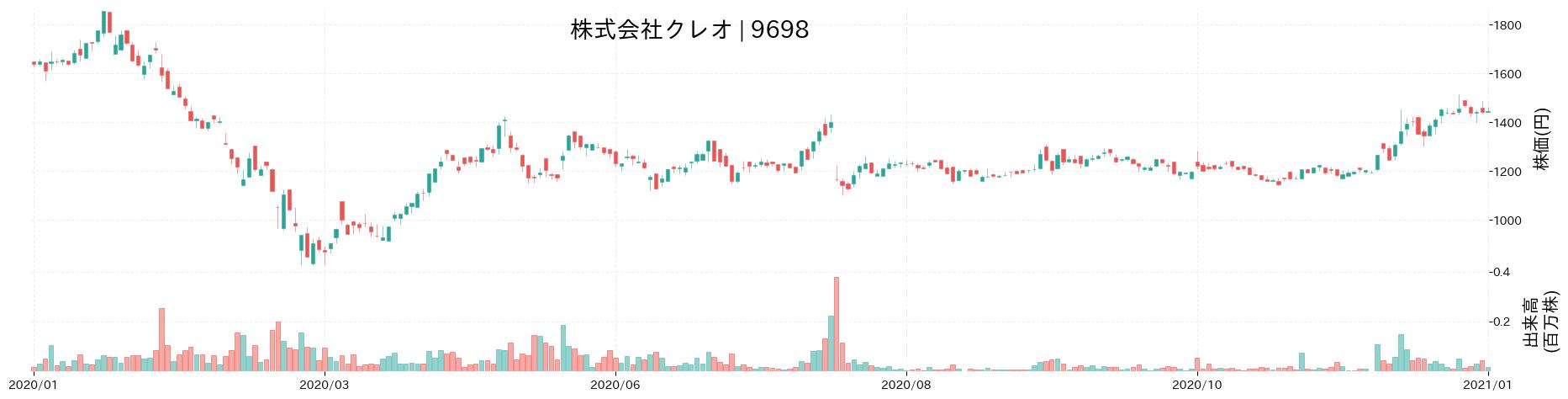 株式会社クレオの株価推移(2020)