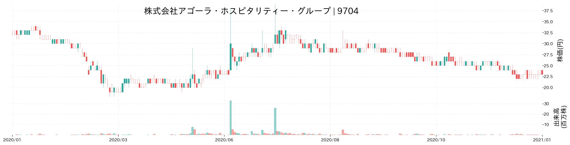 株式会社アゴーラ・ホスピタリティー・グループの株価推移(2020)