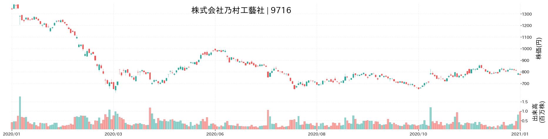株式会社乃村工藝社の株価推移(2020)