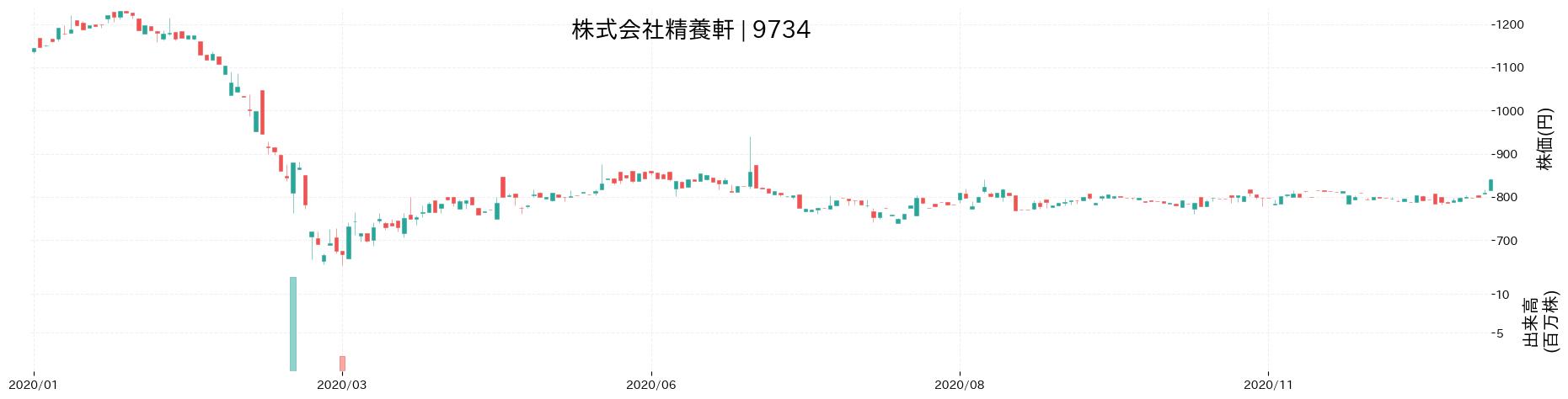 株式会社精養軒の株価推移(2020)