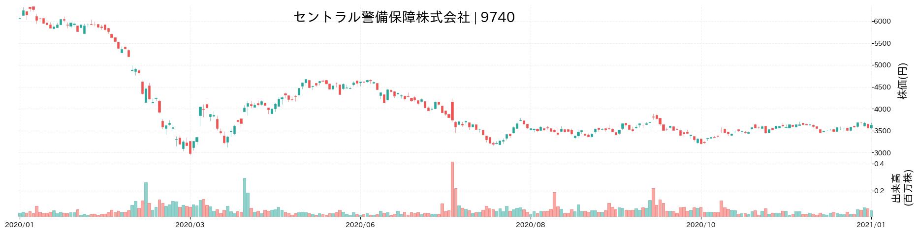 セントラル警備保障株式会社の株価推移(2020)