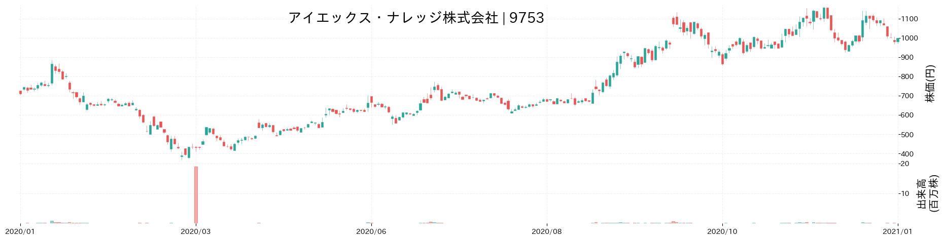 アイエックス・ナレッジ株式会社の株価推移(2020)
