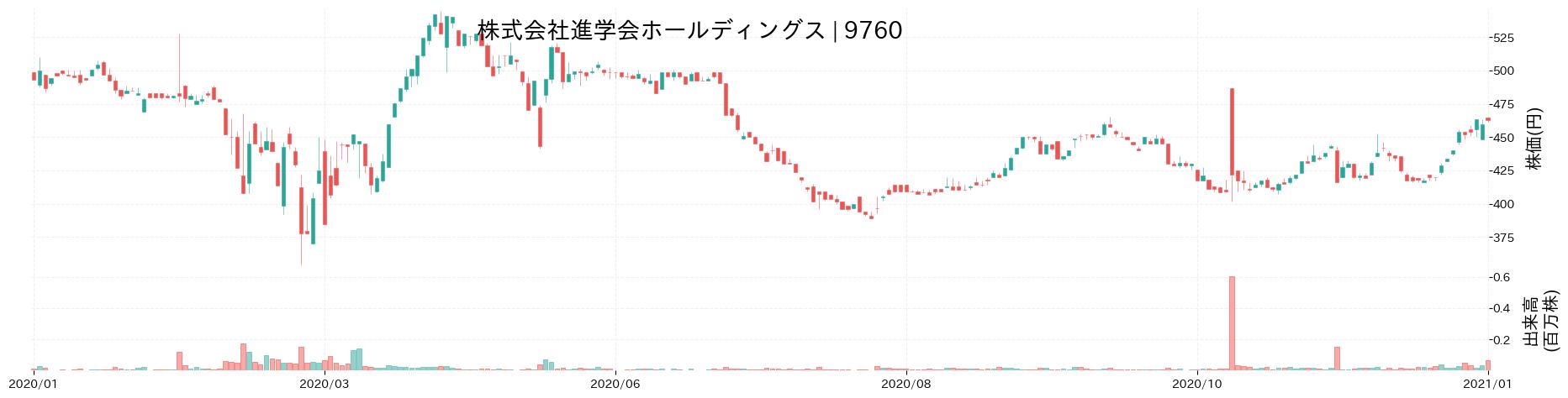株式会社進学会ホールディングスの株価推移(2020)