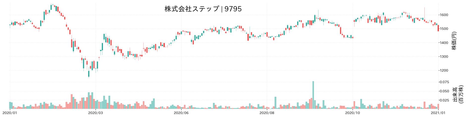 株式会社ステップの株価推移(2020)
