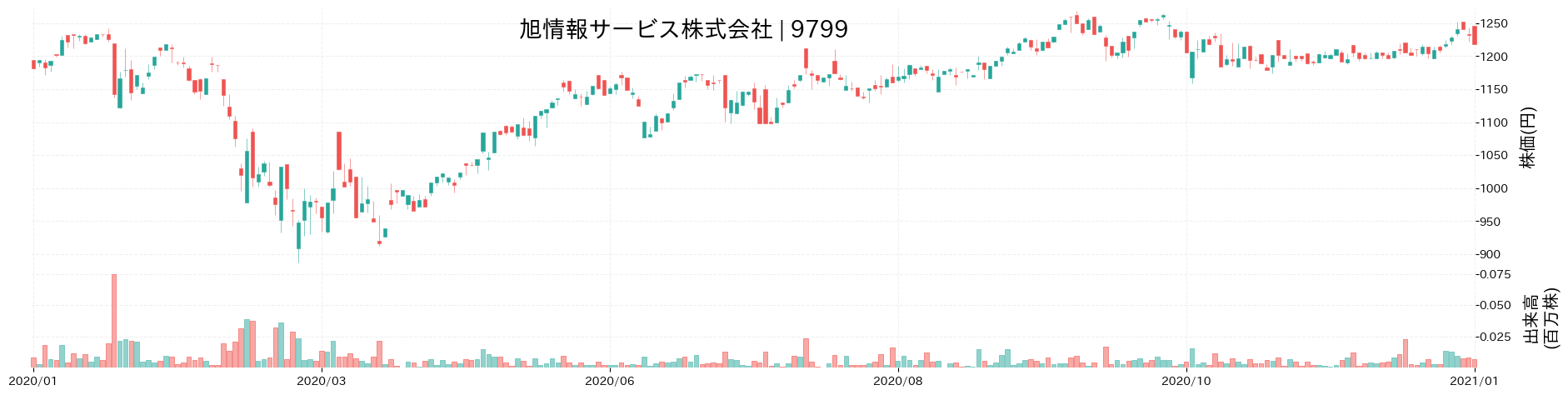 旭情報サービス株式会社の株価推移(2020)