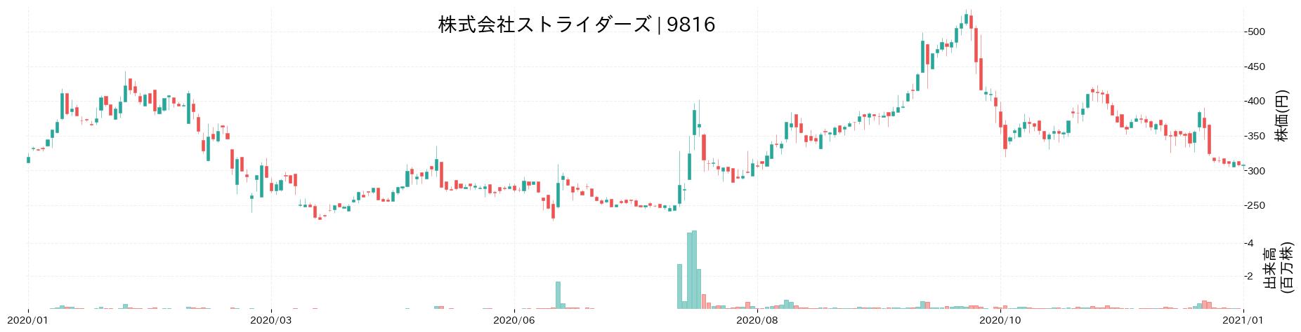 株式会社ストライダーズの株価推移(2020)