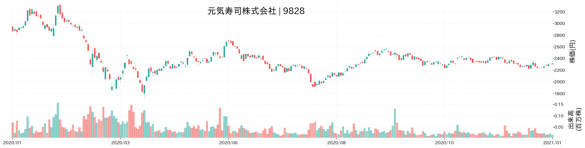 元気寿司株式会社の株価推移(2020)