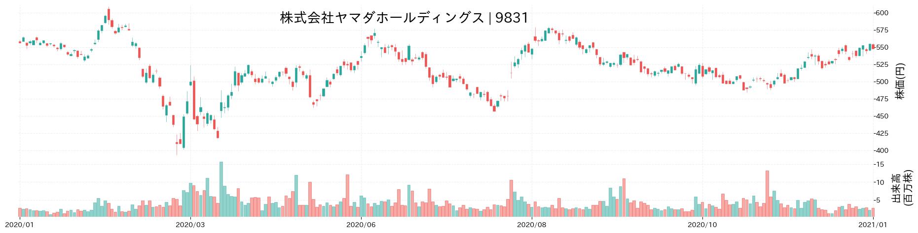 株式会社ヤマダ電機の株価推移(2020)