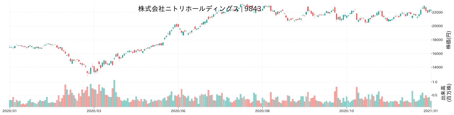 株式会社ニトリホールディングスの株価推移(2020)