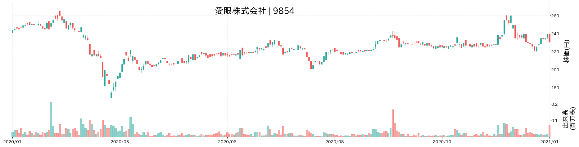 愛眼株式会社の株価推移(2020)