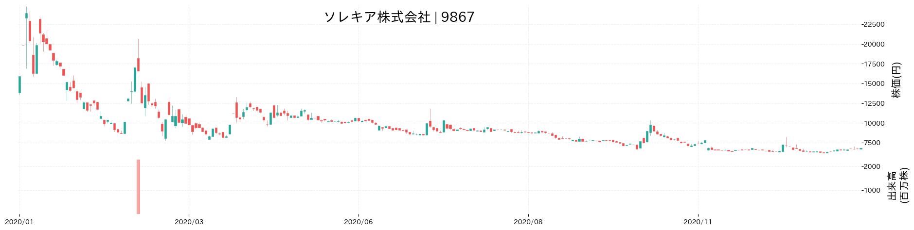 ソレキア株式会社の株価推移(2020)