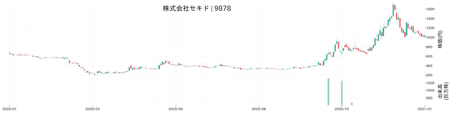 株式会社セキドの株価推移(2020)