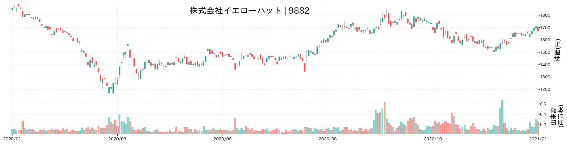 株式会社イエローハットの株価推移(2020)