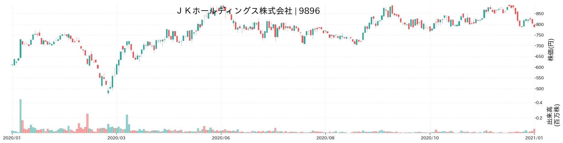 JKホールディングス株式会社の株価推移(2020)
