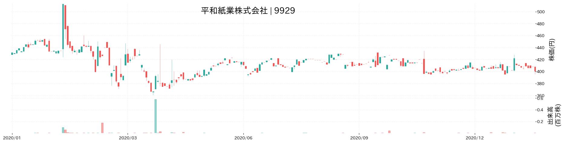 平和紙業株式会社の株価推移(2020)