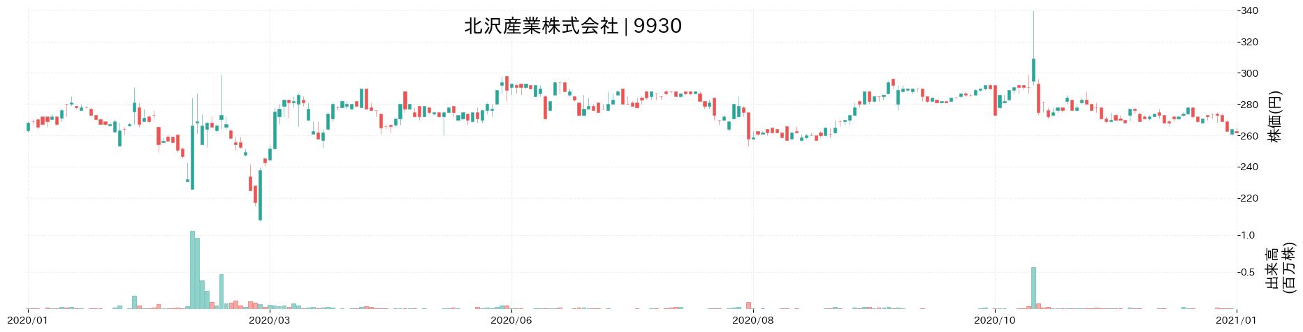 北沢産業株式会社の株価推移(2020)