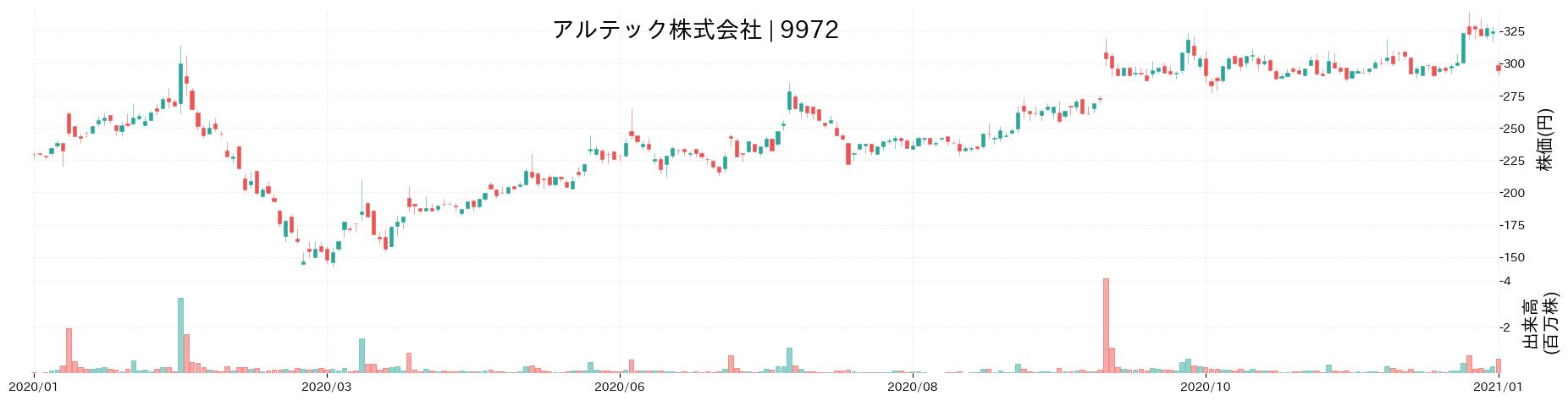 アルテック株式会社の株価推移(2020)