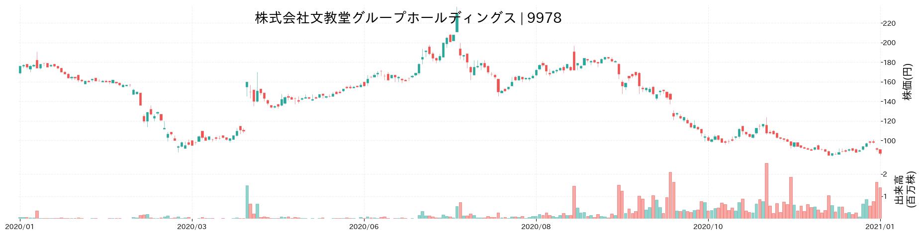株式会社文教堂グループホールディングスの株価推移(2020)